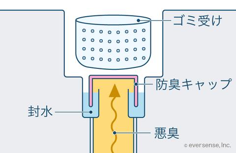 キッチン・お風呂の排水溝 排水トラップ