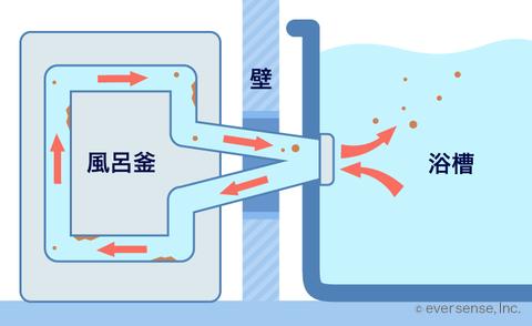 風呂釜(1つ穴タイプ)