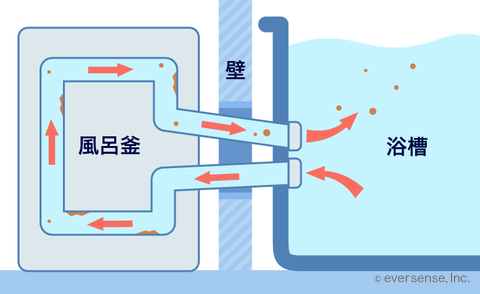 風呂釜(2つ穴タイプ)
