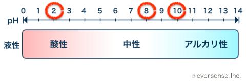 クエン酸 重曹 セスキ 関係性